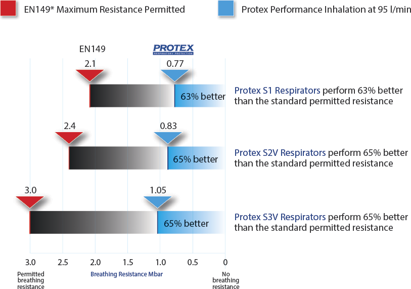 protex protective masks performance chart
